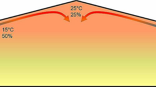 Disegno: Riscaldamento dell'aria fresca con getti d'aria